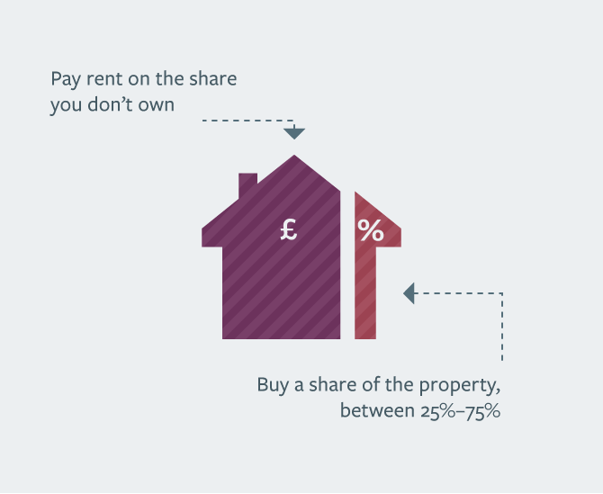 everything you need to know about help to buy schemes